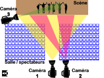 PlanScene3cam